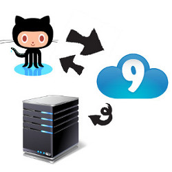 Cloud 9 to Git Push